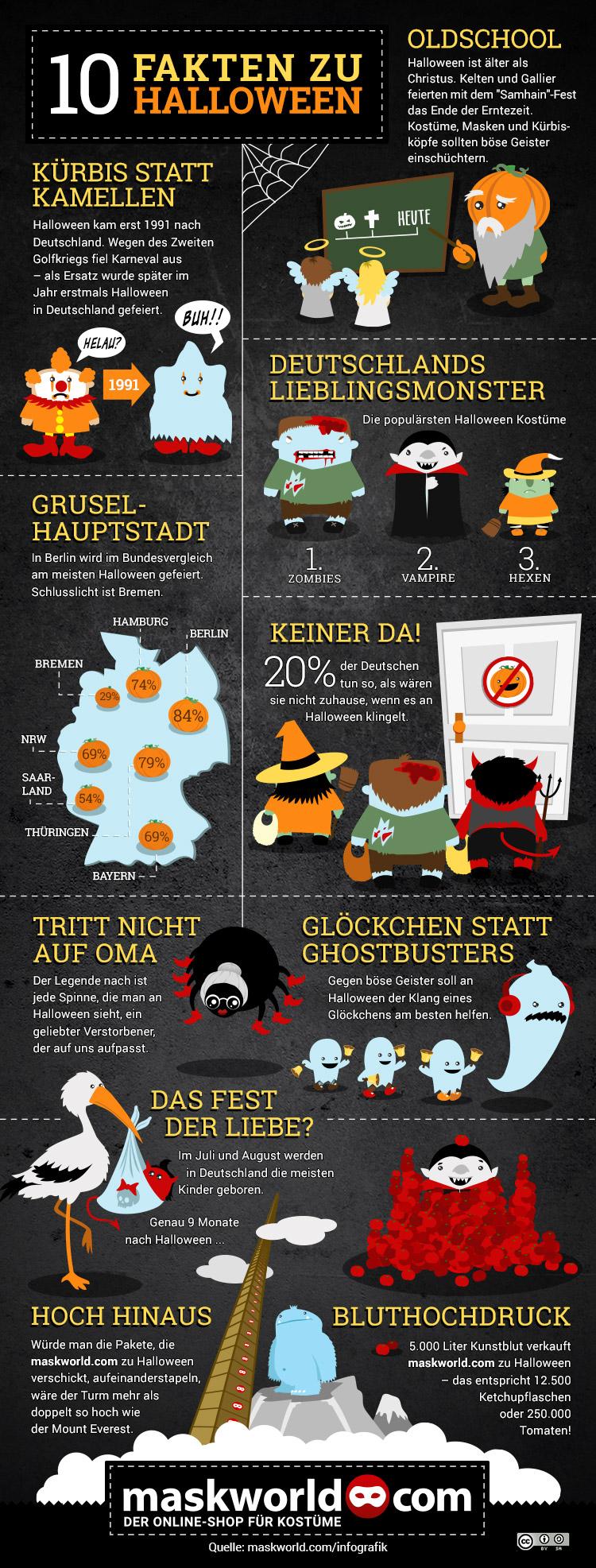 10-fakten-zu_halloween-infografik