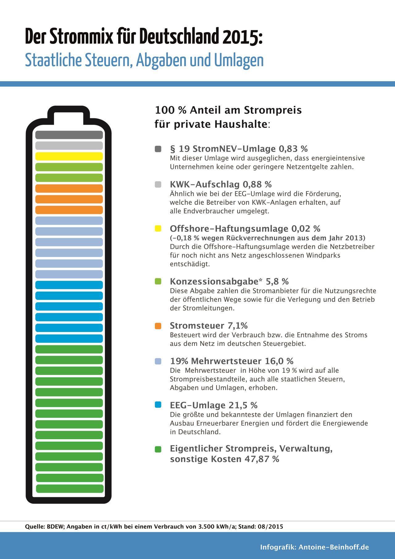 strompreis-2015-antoine-beinhoff-infografik