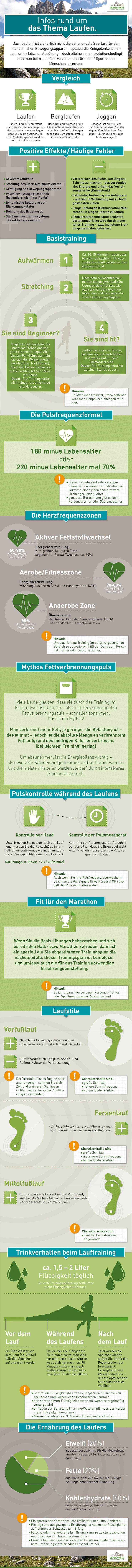 infografik-laufen