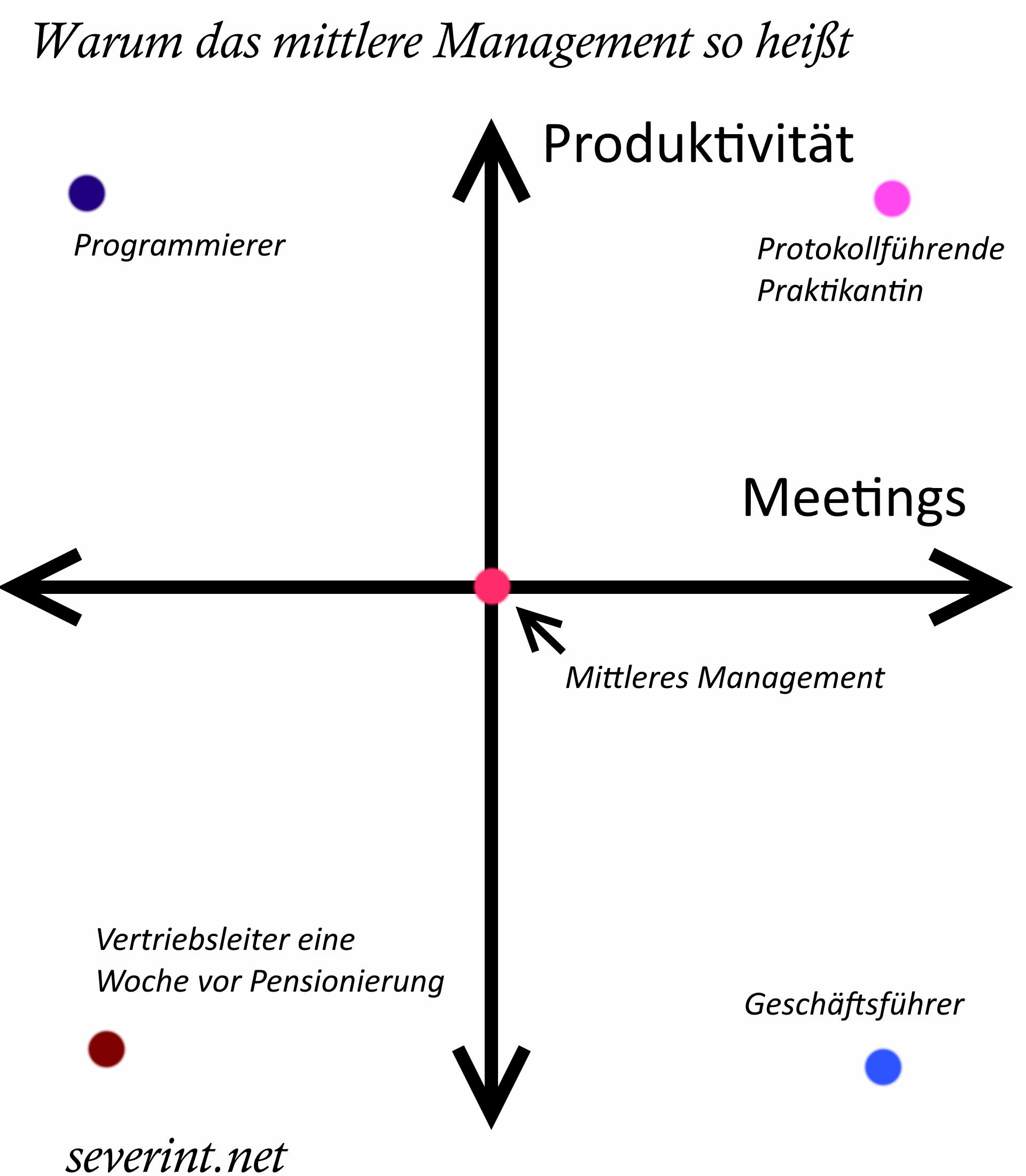 mittleres-management