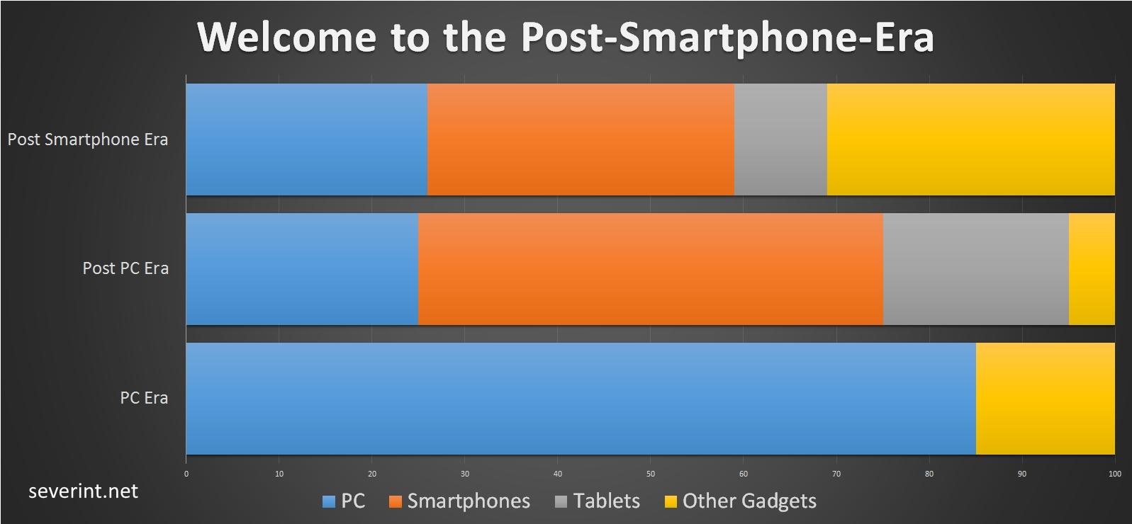 post-smartphone-era