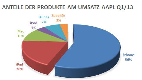 apple-produkte-umsatzanteil